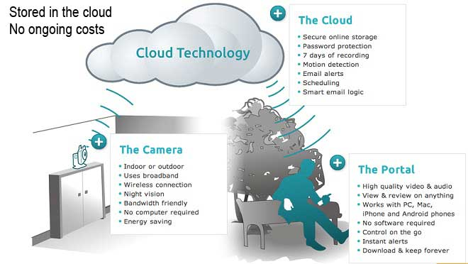 Y Cam Is The IP Camera Storing CCTV In The Cloud | AD Alarms