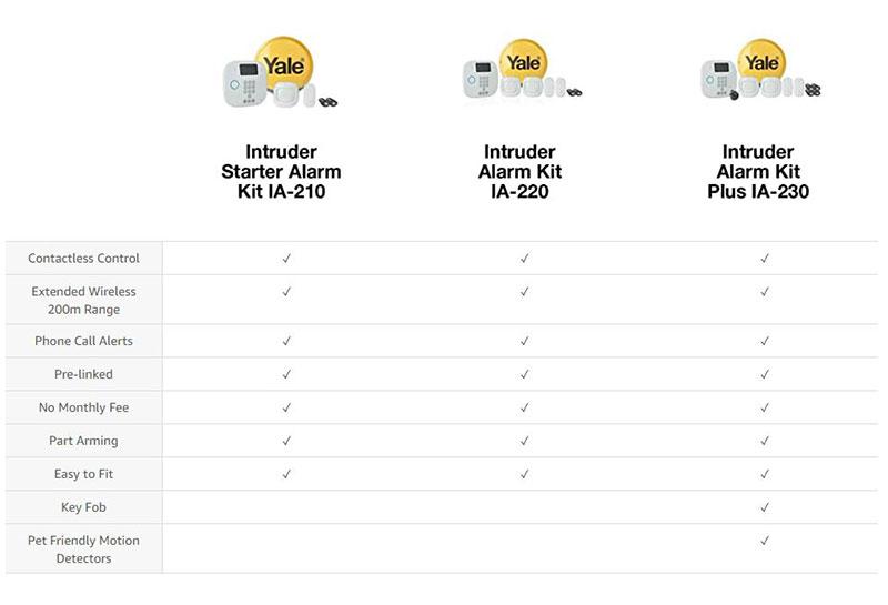 Yale-IA-Wirless-Alarms-Chart